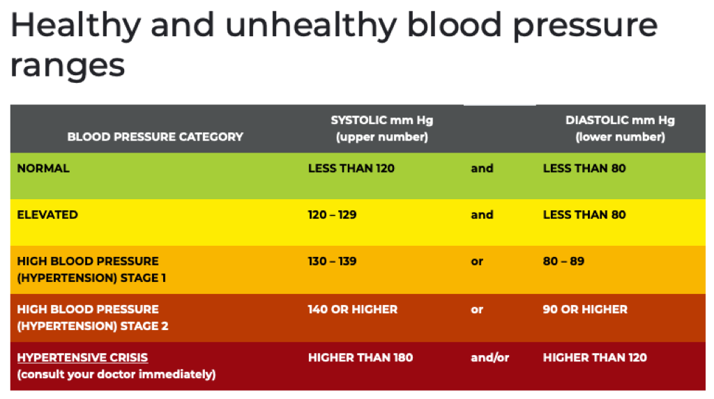 healthy-and-unhealth-blood-pressure-ranges