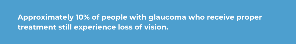percentage-of-glaucoma-with-proper-treatment